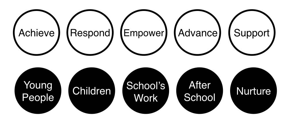5 Key Area Values (final).001